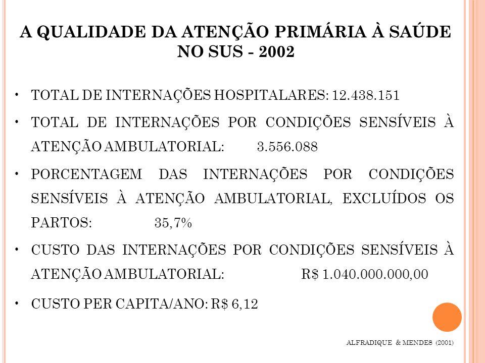 A QUALIDADE DA ATENÇÃO PRIMÁRIA À SAÚDE NO SUS - 2002 TOTAL DE INTERNAÇÕES HOSPITALARES: 12.438.151 TOTAL DE INTERNAÇÕES POR CONDIÇÕES SENSÍVEIS À ATE