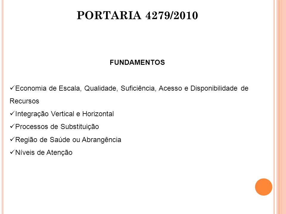 PORTARIA 4279/2010 FUNDAMENTOS Economia de Escala, Qualidade, Suficiência, Acesso e Disponibilidade de Recursos Integração Vertical e Horizontal Proce