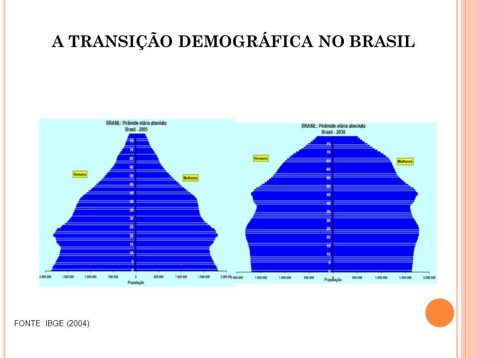 FONTE: IBGE (2004) A TRANSIÇÃO DEMOGRÁFICA NO BRASIL
