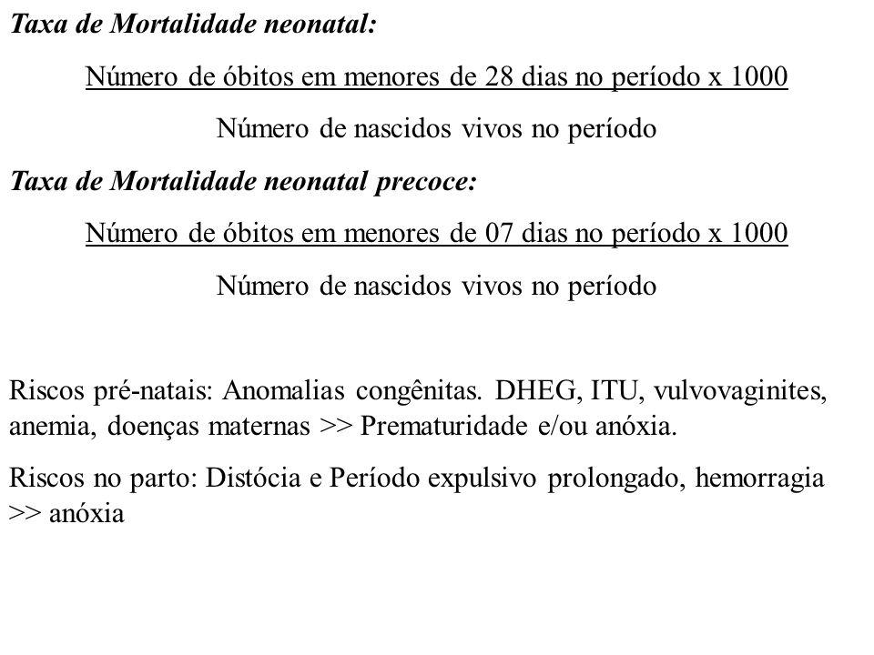 Taxa de Mortalidade neonatal: Número de óbitos em menores de 28 dias no período x 1000 Número de nascidos vivos no período Taxa de Mortalidade neonata