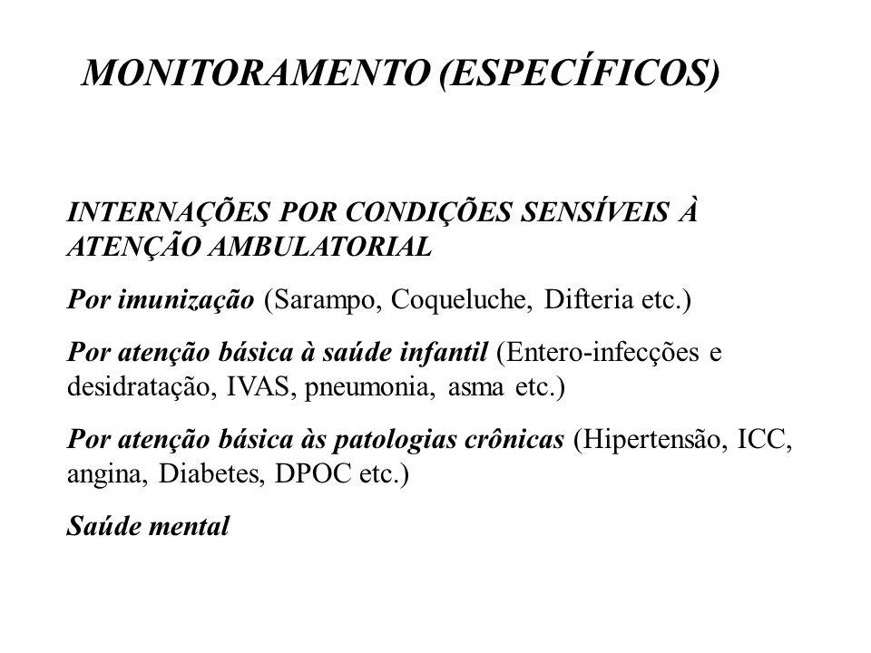 INTERNAÇÕES POR CONDIÇÕES SENSÍVEIS À ATENÇÃO AMBULATORIAL Por imunização (Sarampo, Coqueluche, Difteria etc.) Por atenção básica à saúde infantil (Entero-infecções e desidratação, IVAS, pneumonia, asma etc.) Por atenção básica às patologias crônicas (Hipertensão, ICC, angina, Diabetes, DPOC etc.) Saúde mental MONITORAMENTO (ESPECÍFICOS)