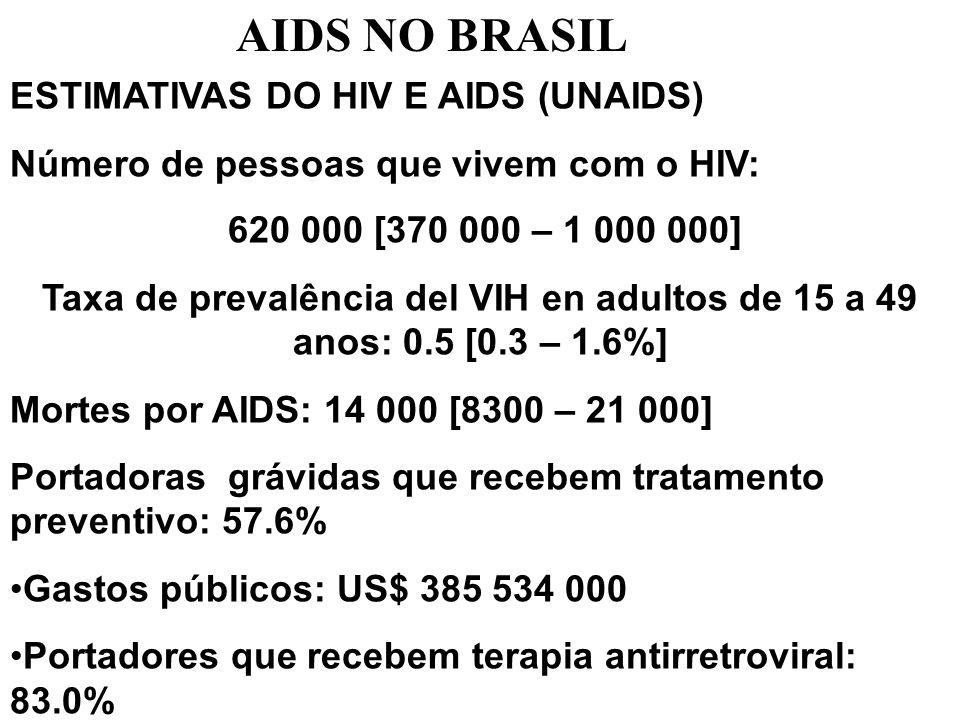 ESTIMATIVAS DO HIV E AIDS (UNAIDS) Número de pessoas que vivem com o HIV: 620 000 [370 000 – 1 000 000] Taxa de prevalência del VIH en adultos de 15 a 49 anos: 0.5 [0.3 – 1.6%] Mortes por AIDS: 14 000 [8300 – 21 000] Portadoras grávidas que recebem tratamento preventivo: 57.6% Gastos públicos: US$ 385 534 000 Portadores que recebem terapia antirretroviral: 83.0% AIDS NO BRASIL