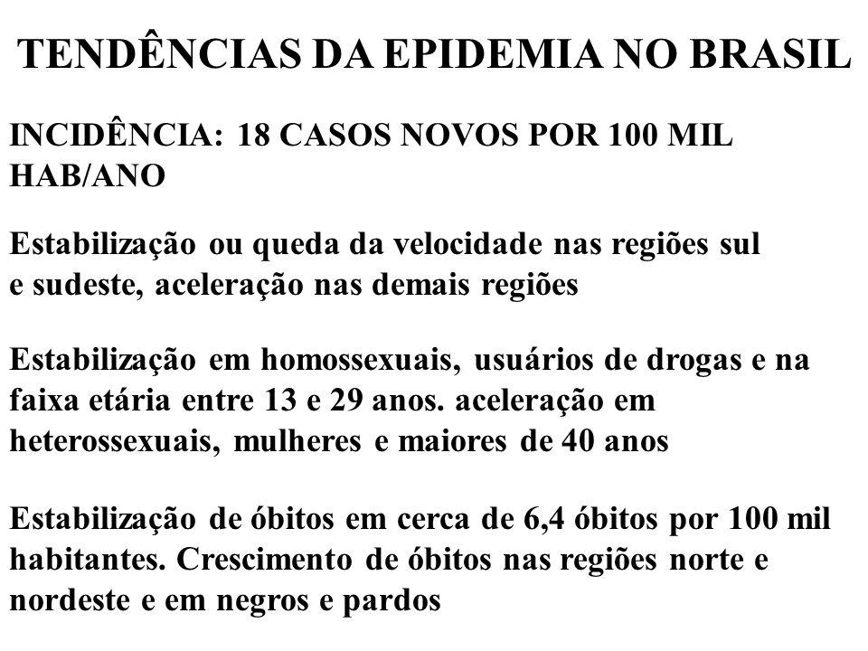 TENDÊNCIAS DA EPIDEMIA NO BRASIL INCIDÊNCIA: 18 CASOS NOVOS POR 100 MIL HAB/ANO Estabilização ou queda da velocidade nas regiões sul e sudeste, aceleração nas demais regiões Estabilização em homossexuais, usuários de drogas e na faixa etária entre 13 e 29 anos.
