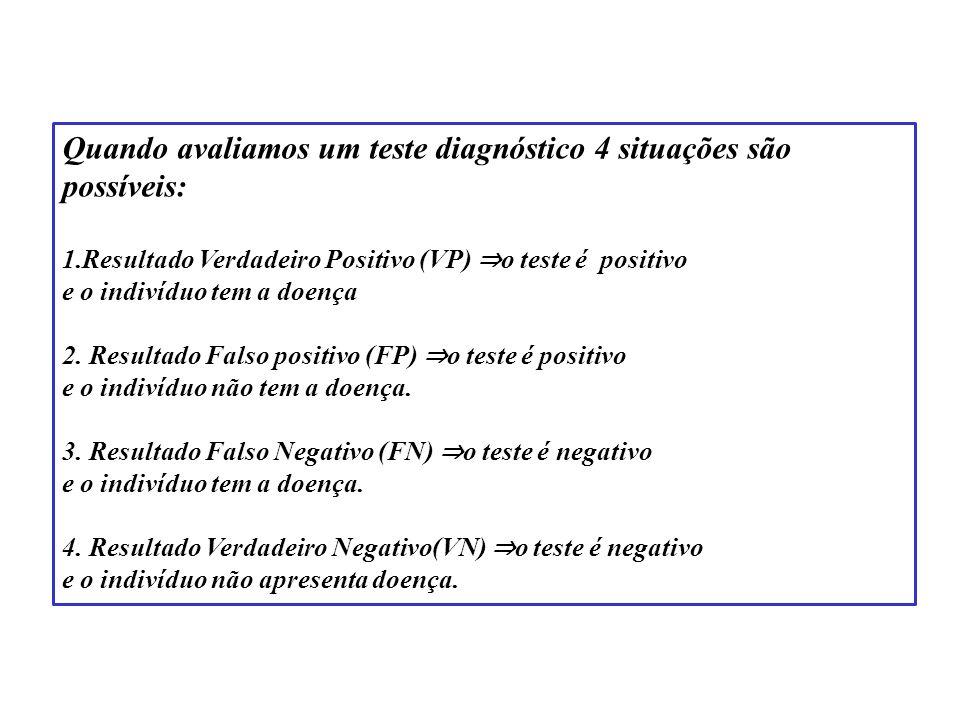 Quando avaliamos um teste diagnóstico 4 situações são possíveis: 1.Resultado Verdadeiro Positivo (VP) o teste é positivo e o indivíduo tem a doença 2.
