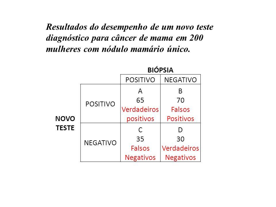 BIÓPSIA POSITIVONEGATIVO NOVO TESTE POSITIVO A 65 Verdadeiros positivos B 70 Falsos Positivos NEGATIVO C 35 Falsos Negativos D 30 Verdadeiros Negativo