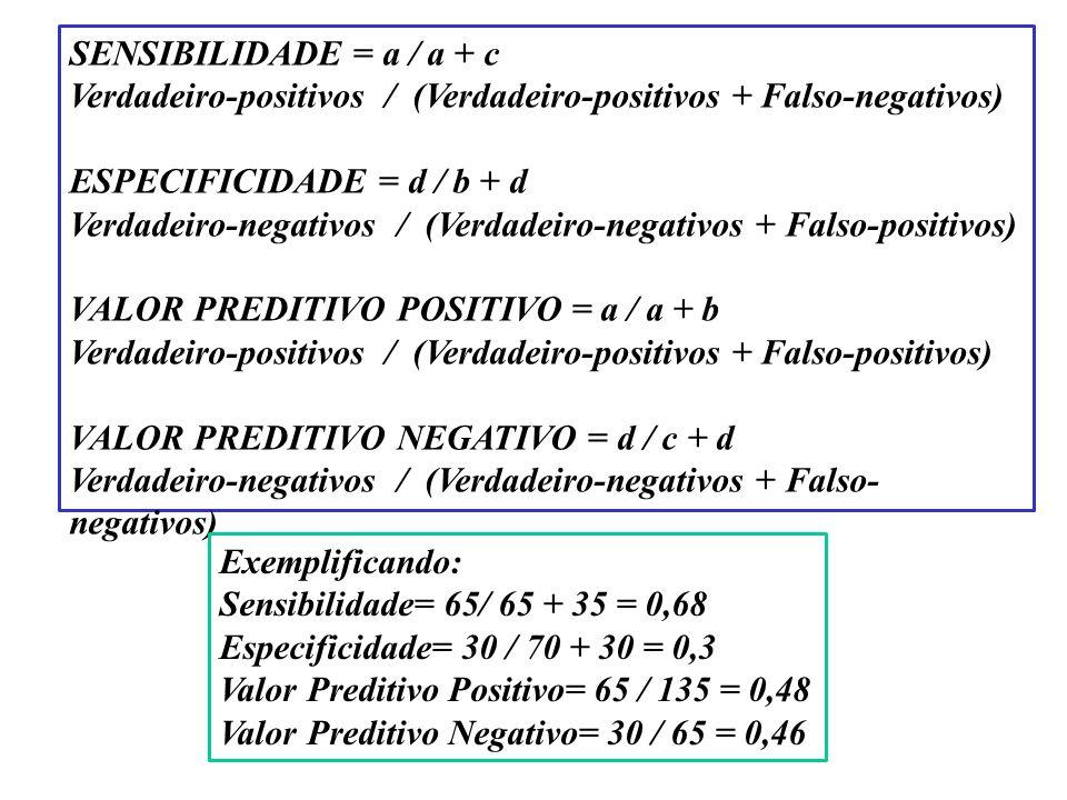 SENSIBILIDADE = a / a + c Verdadeiro-positivos / (Verdadeiro-positivos + Falso-negativos) ESPECIFICIDADE = d / b + d Verdadeiro-negativos / (Verdadeir