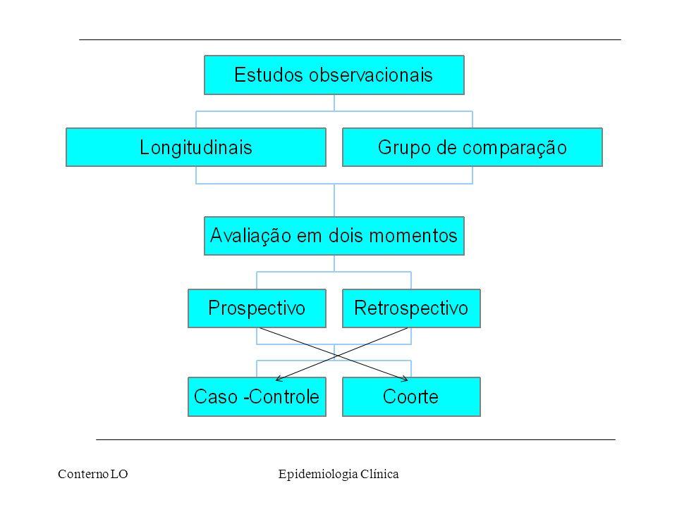 Conterno LOEpidemiologia Clínica