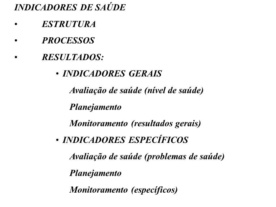 INDICADORES DE SAÚDE ESTRUTURA PROCESSOS RESULTADOS: INDICADORES GERAIS Avaliação de saúde (nível de saúde) Planejamento Monitoramento (resultados ger