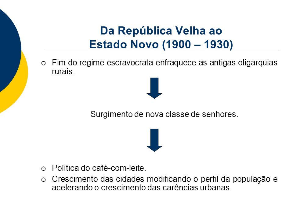 Da República Velha ao Estado Novo (1900 – 1930) Fim do regime escravocrata enfraquece as antigas oligarquias rurais. Surgimento de nova classe de senh