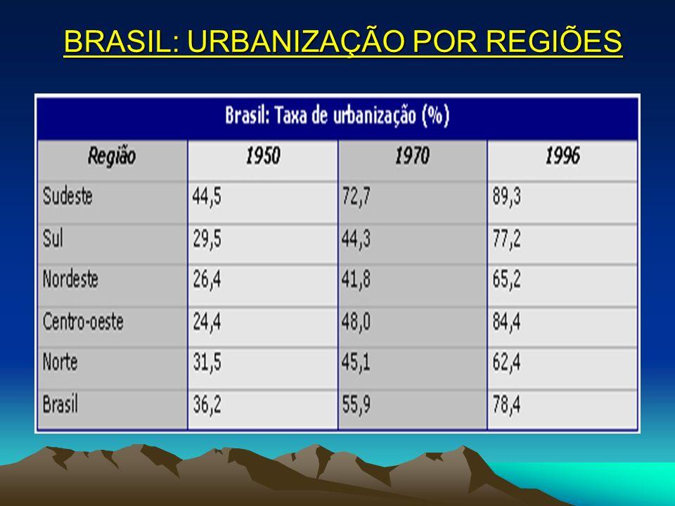 BRASIL: URBANIZAÇÃO POR REGIÕES