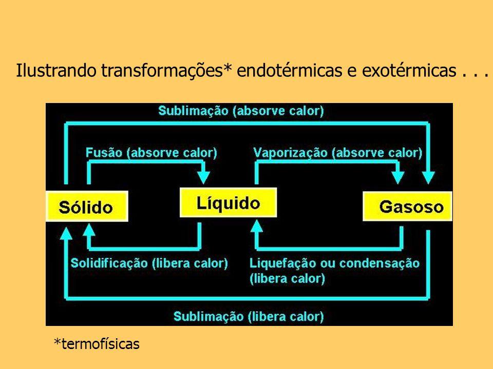 Ilustrando transformações* endotérmicas e exotérmicas... *termofísicas