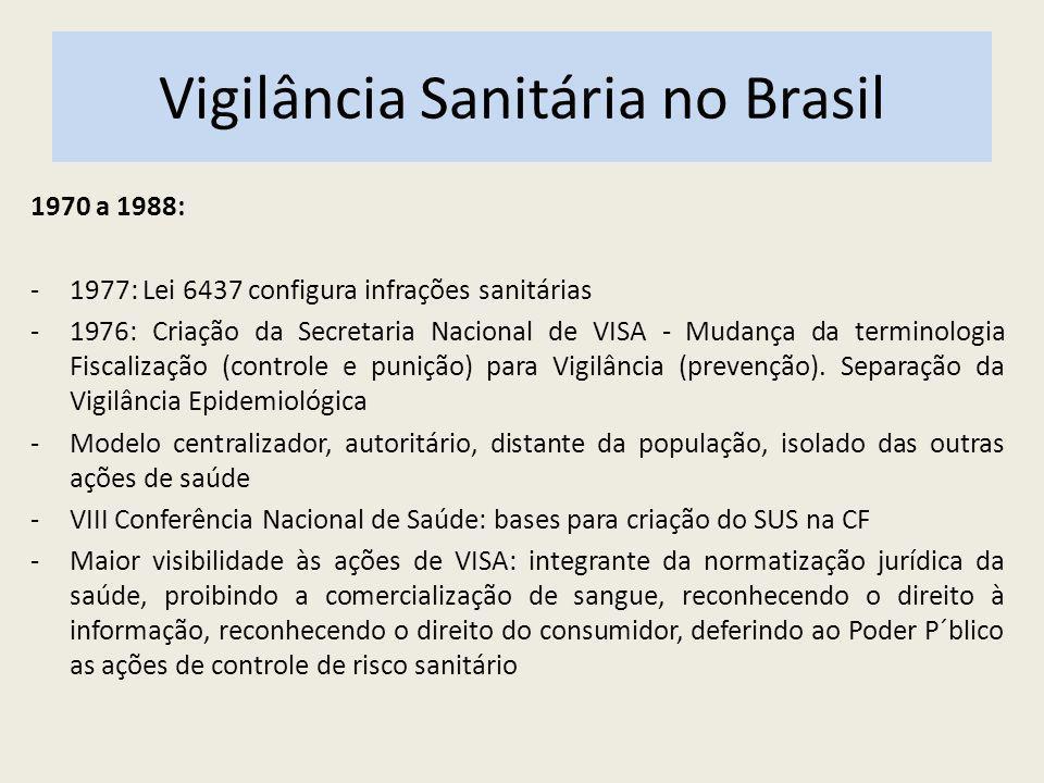 Vigilância Sanitária no Brasil 1970 a 1988: -1977: Lei 6437 configura infrações sanitárias -1976: Criação da Secretaria Nacional de VISA - Mudança da terminologia Fiscalização (controle e punição) para Vigilância (prevenção).