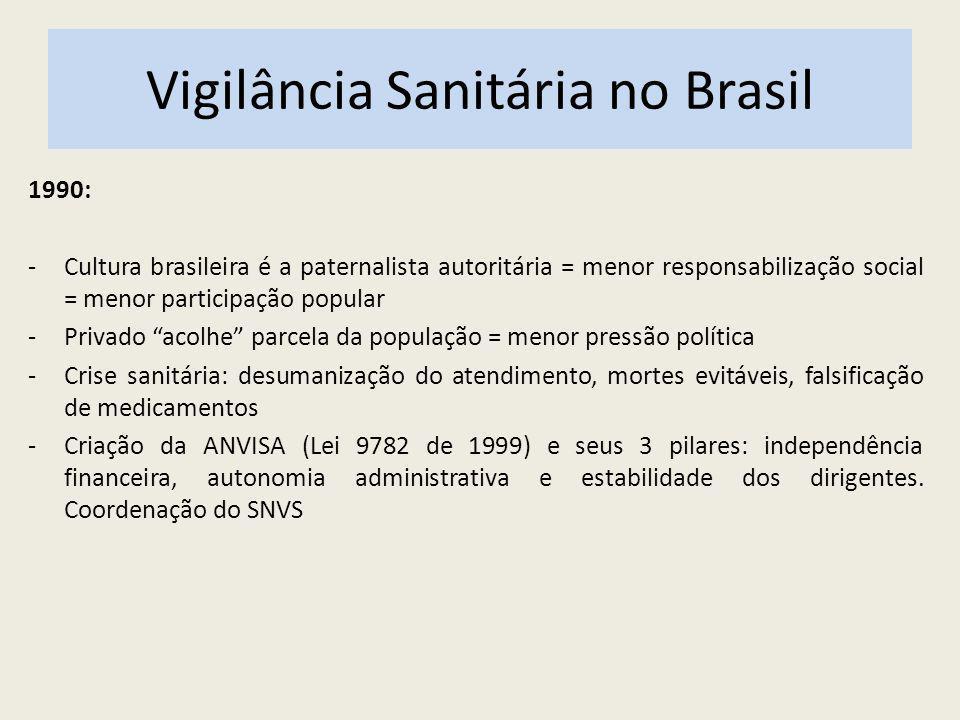 Vigilância Sanitária no Brasil 1990: -Cultura brasileira é a paternalista autoritária = menor responsabilização social = menor participação popular -P