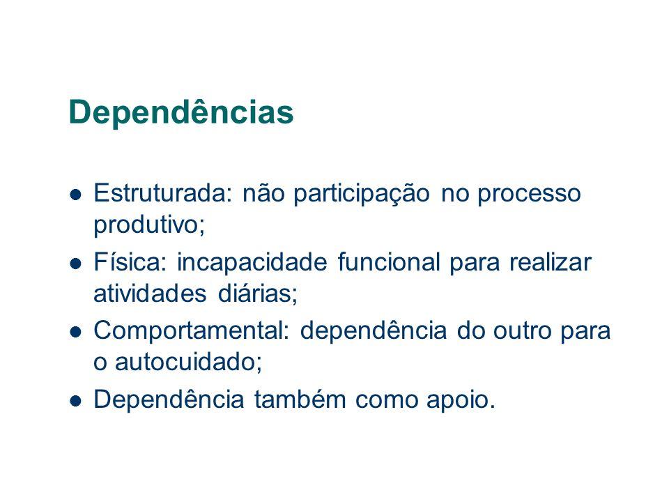 Dependências Estruturada: não participação no processo produtivo; Física: incapacidade funcional para realizar atividades diárias; Comportamental: dep
