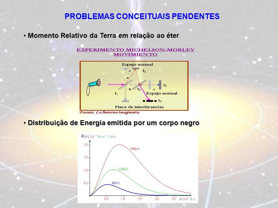 PROBLEMAS CONCEITUAIS PENDENTES Momento Relativo da Terra em relação ao éter Momento Relativo da Terra em relação ao éter Distribuição de Energia emit