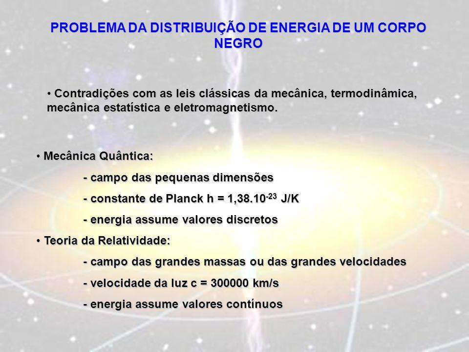 PROBLEMA DA DISTRIBUIÇÃO DE ENERGIA DE UM CORPO NEGRO Contradições com as leis clássicas da mecânica, termodinâmica, mecânica estatística e eletromagn