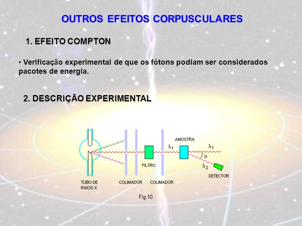 OUTROS EFEITOS CORPUSCULARES 1. EFEITO COMPTON Verificação experimental de que os fótons podiam ser considerados pacotes de energia. 2. DESCRIÇÃO EXPE