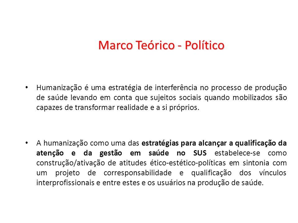 Marco Teórico - Político Humanização é uma estratégia de interferência no processo de produção de saúde levando em conta que sujeitos sociais quando m
