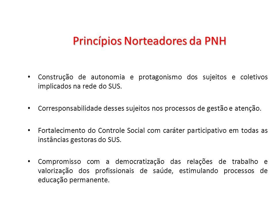 Princípios Norteadores da PNH Construção de autonomia e protagonismo dos sujeitos e coletivos implicados na rede do SUS. Corresponsabilidade desses su