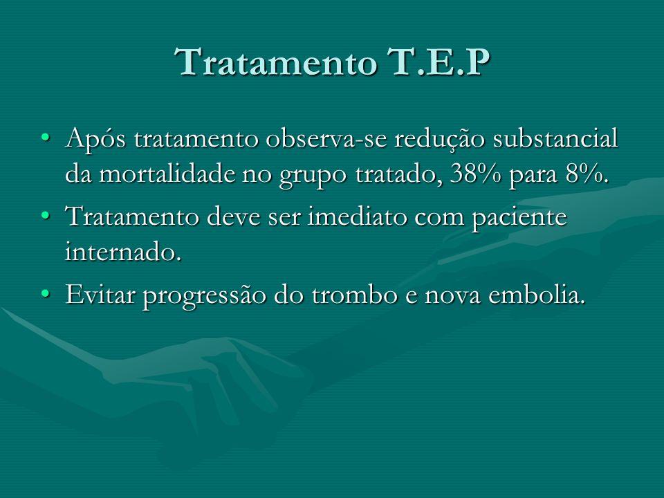 Tratamento T.E.P Após tratamento observa-se redução substancial da mortalidade no grupo tratado, 38% para 8%.Após tratamento observa-se redução substancial da mortalidade no grupo tratado, 38% para 8%.