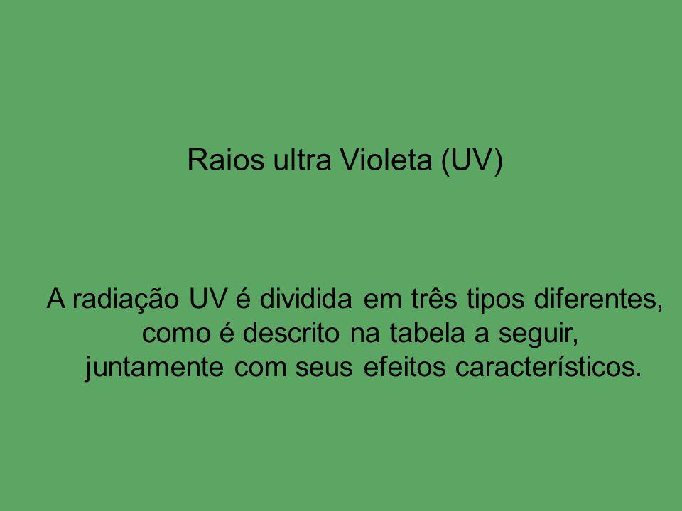Raios ultra Violeta (UV) A radiação UV é dividida em três tipos diferentes, como é descrito na tabela a seguir, juntamente com seus efeitos caracterís