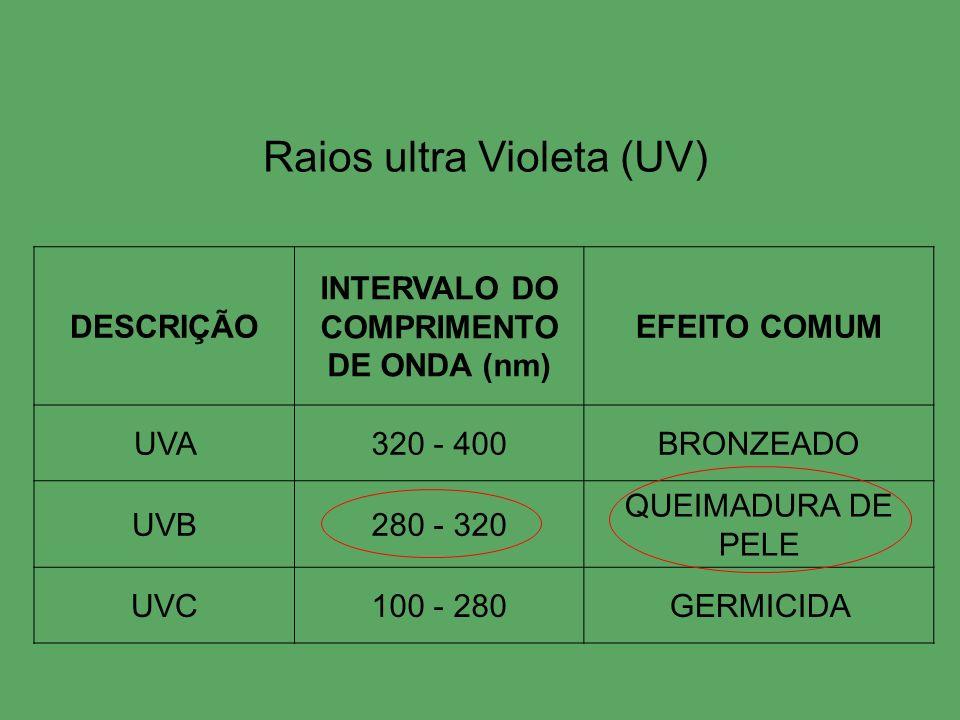 DESCRIÇÃO INTERVALO DO COMPRIMENTO DE ONDA (nm) EFEITO COMUM UVA320 - 400BRONZEADO UVB280 - 320 QUEIMADURA DE PELE UVC100 - 280GERMICIDA Raios ultra V