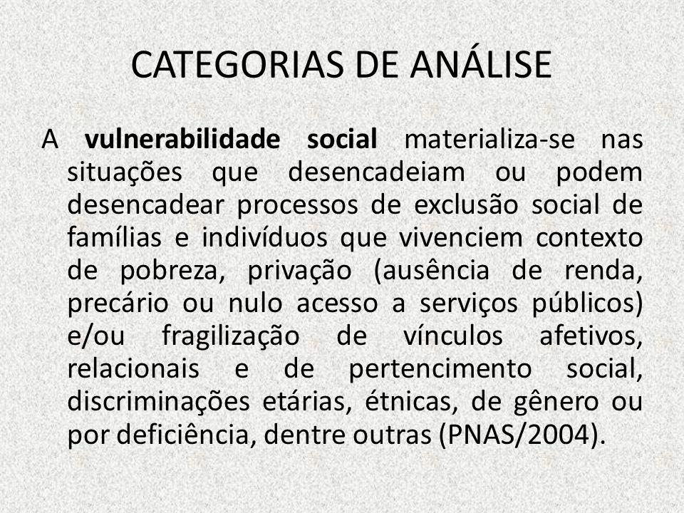 CATEGORIAS DE ANÁLISE A vulnerabilidade social materializa-se nas situações que desencadeiam ou podem desencadear processos de exclusão social de famí