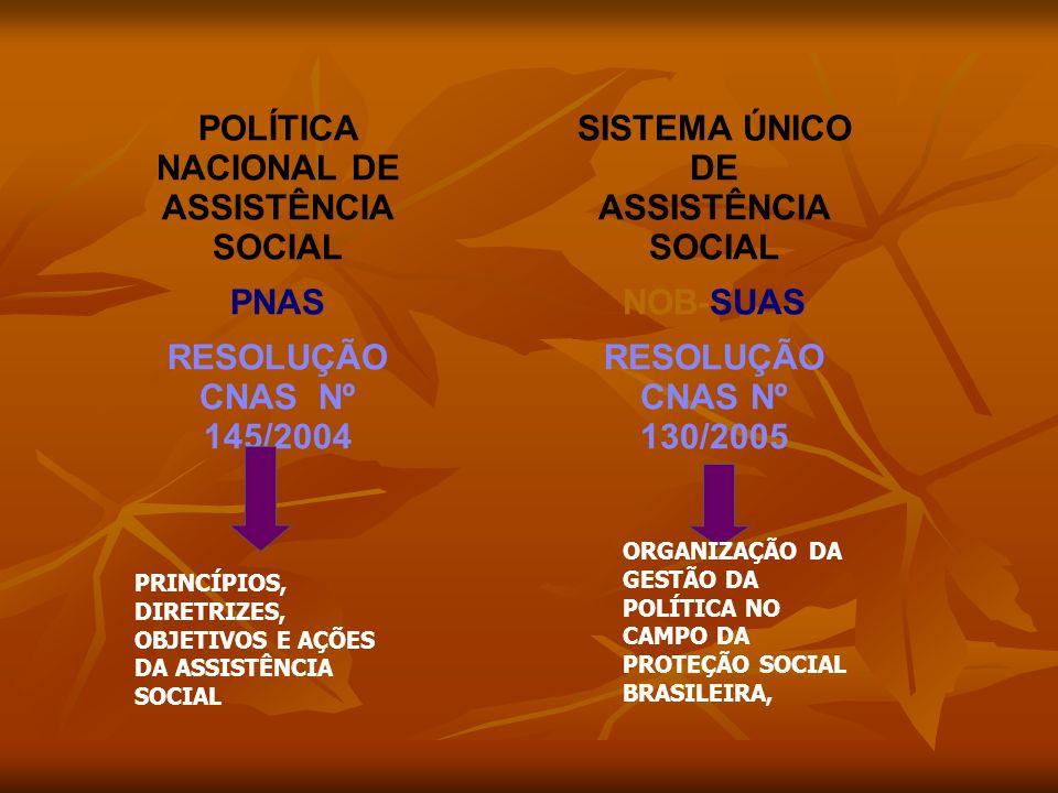 POLÍTICA NACIONAL DE ASSISTÊNCIA SOCIAL PNAS RESOLUÇÃO CNAS Nº 145/2004 PRINCÍPIOS, DIRETRIZES, OBJETIVOS E AÇÕES DA ASSISTÊNCIA SOCIAL SISTEMA ÚNICO DE ASSISTÊNCIA SOCIAL NOB-SUAS RESOLUÇÃO CNAS Nº 130/2005 ORGANIZAÇÃO DA GESTÃO DA POLÍTICA NO CAMPO DA PROTEÇÃO SOCIAL BRASILEIRA,