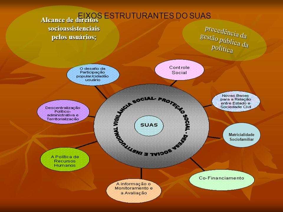Matricialidade Sociofamiliar Alcance de direitos socioassistenciais pelos usuários; precedência da gestão pública da política EIXOS ESTRUTURANTES DO SUAS