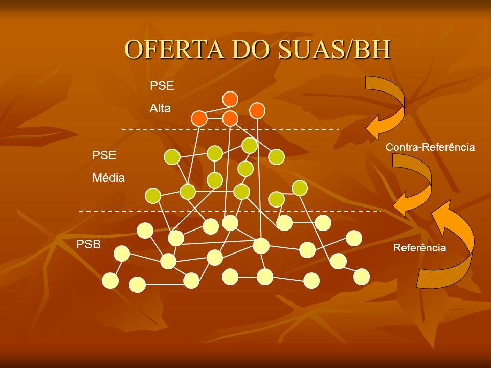 OFERTA DO SUAS/BH PSB PSE Média PSE Alta Referência Contra-Referência