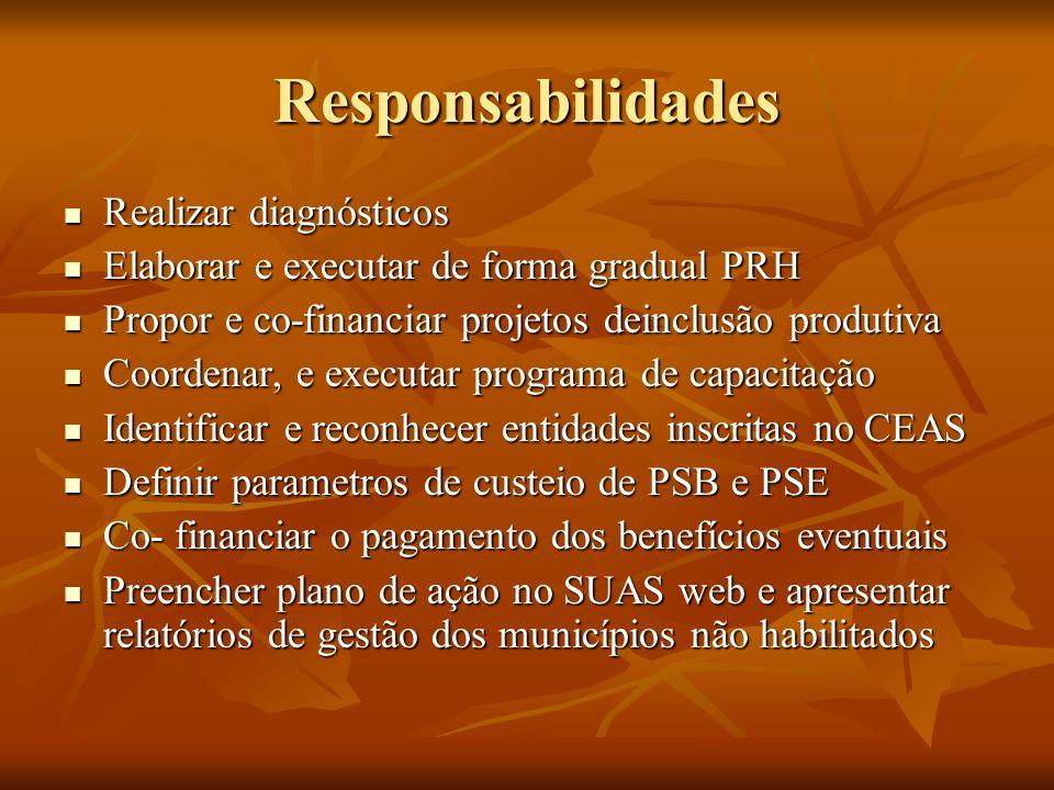 Responsabilidades Realizar diagnósticos Realizar diagnósticos Elaborar e executar de forma gradual PRH Elaborar e executar de forma gradual PRH Propor