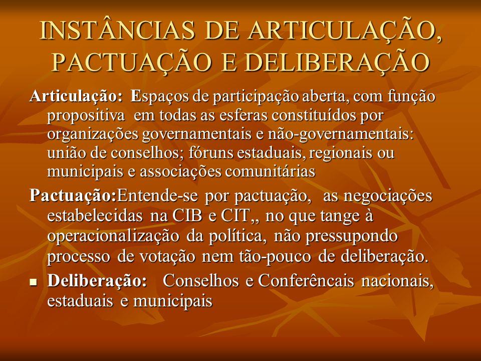 INSTÂNCIAS DE ARTICULAÇÃO, PACTUAÇÃO E DELIBERAÇÃO Articulação: Espaços de participação aberta, com função propositiva em todas as esferas constituídos por organizações governamentais e não-governamentais: união de conselhos; fóruns estaduais, regionais ou municipais e associações comunitárias Pactuação:Entende-se por pactuação, as negociações estabelecidas na CIB e CIT,, no que tange à operacionalização da política, não pressupondo processo de votação nem tão-pouco de deliberação.