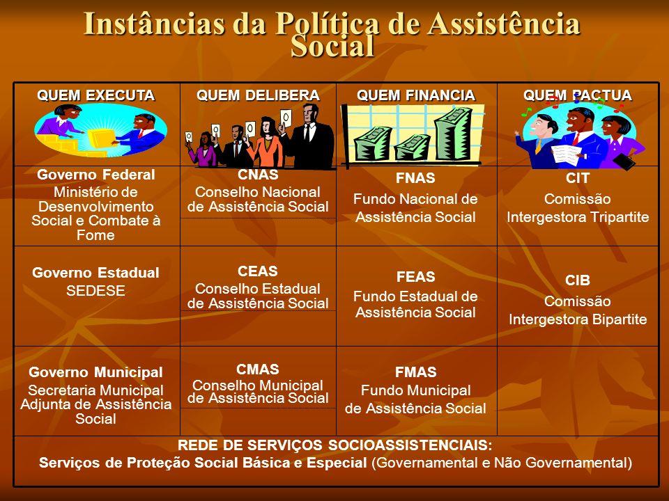 Instâncias da Política de Assistência Social REDE DE SERVIÇOS SOCIOASSISTENCIAIS: Serviços de Proteção Social Básica e Especial (Governamental e Não G