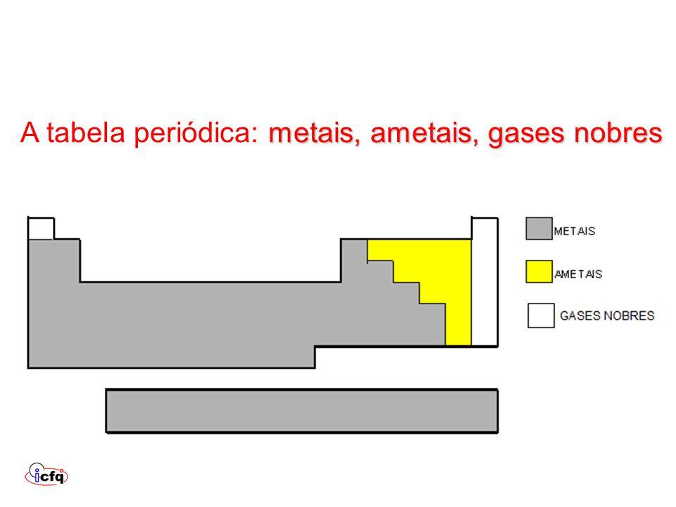 metais, ametais, gases nobres A tabela periódica: metais, ametais, gases nobres