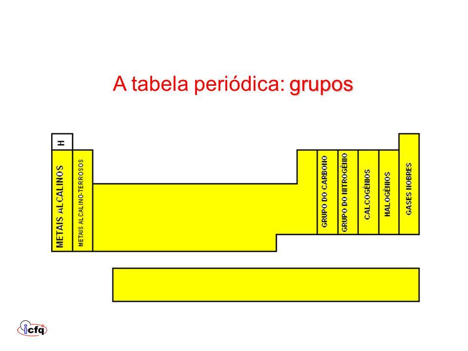 grupos A tabela periódica: grupos