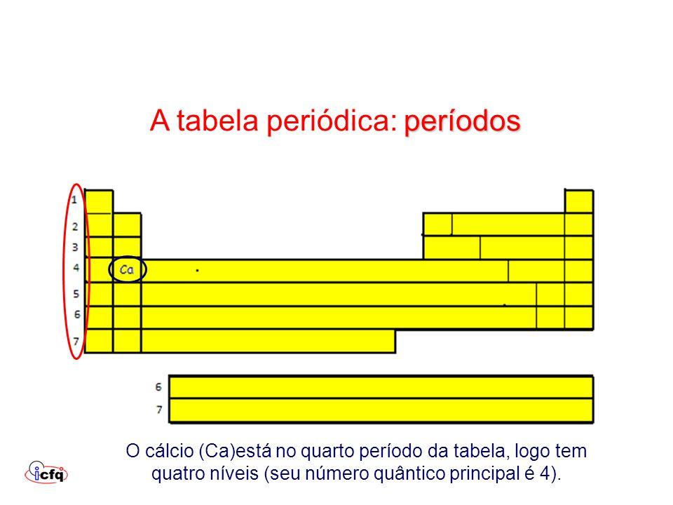 períodos A tabela periódica: períodos O cálcio (Ca)está no quarto período da tabela, logo tem quatro níveis (seu número quântico principal é 4).