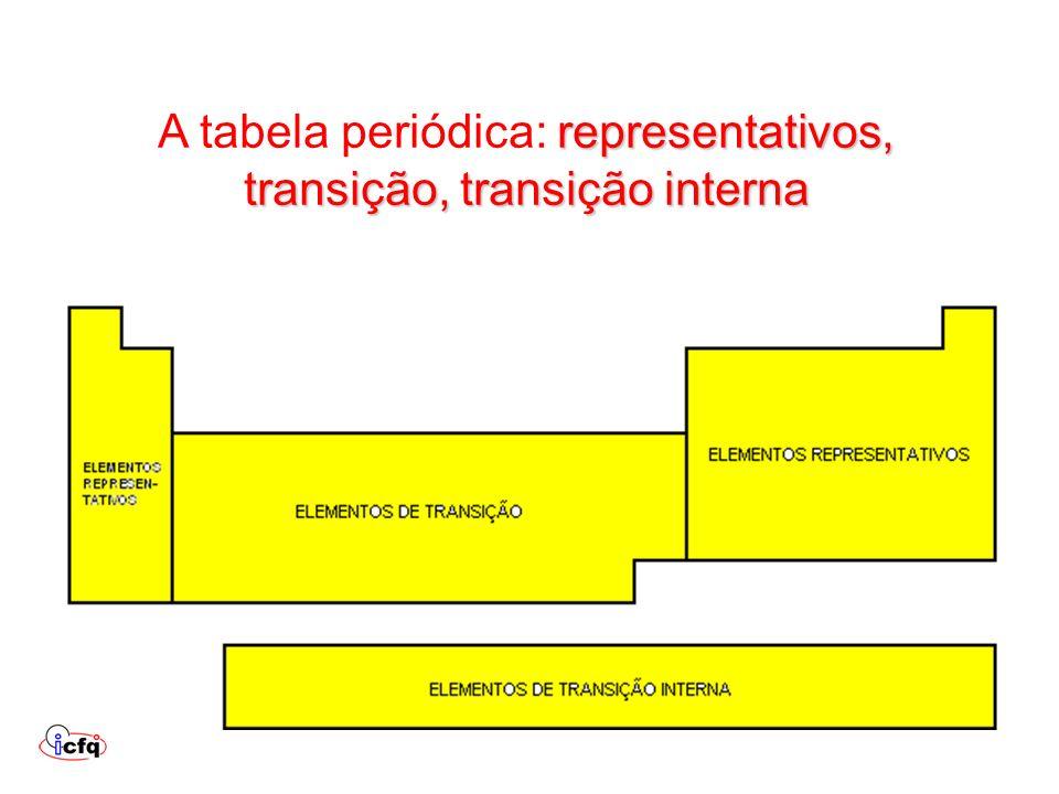 representativos, transição, transição interna A tabela periódica: representativos, transição, transição interna