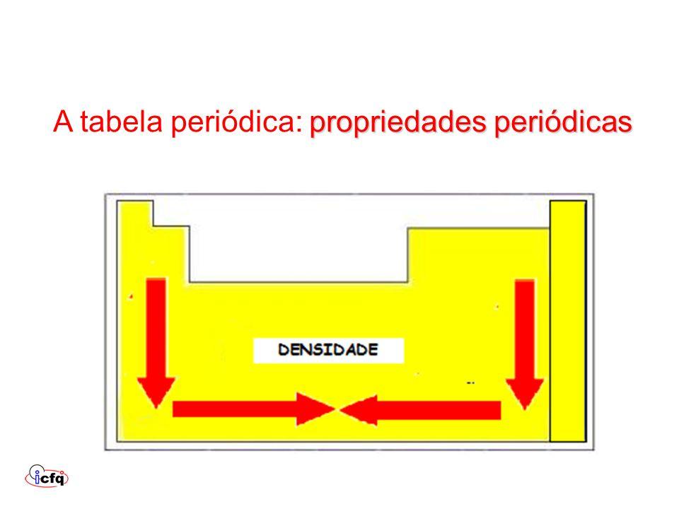 Vestibular da UFRGS A tabela periódica: Vestibular da UFRGS