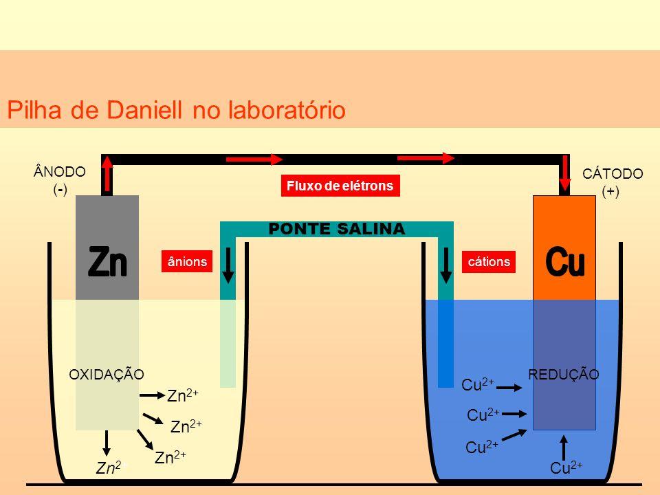 Pilha de Daniell no laboratório Zn 2+ Cu 2+ Fluxo de elétrons cátions ânions Zn 2+ PONTE SALINA CÁTODO (+) ÂNODO (-) OXIDAÇÃOREDUÇÃO