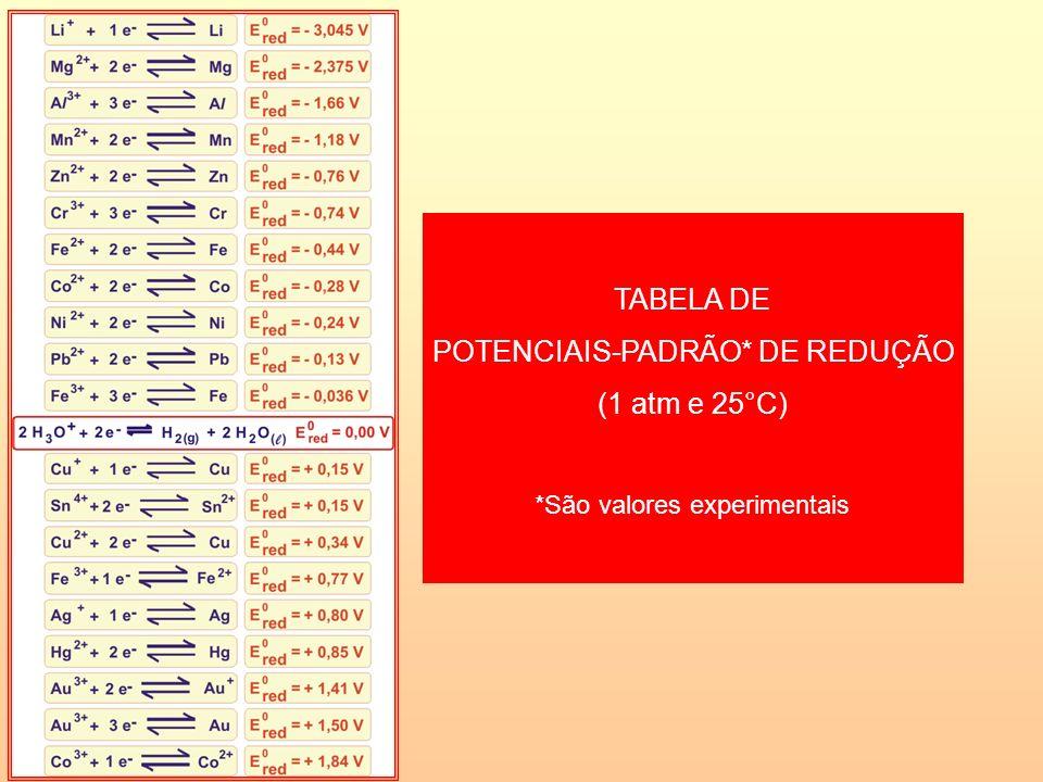 TABELA DE POTENCIAIS-PADRÃO* DE REDUÇÃO (1 atm e 25°C) *São valores experimentais