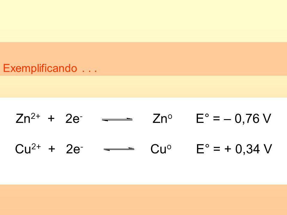 Exemplificando... Zn 2+ + 2e - Zn o E° = – 0,76 V Cu 2+ + 2e - Cu o E° = + 0,34 V