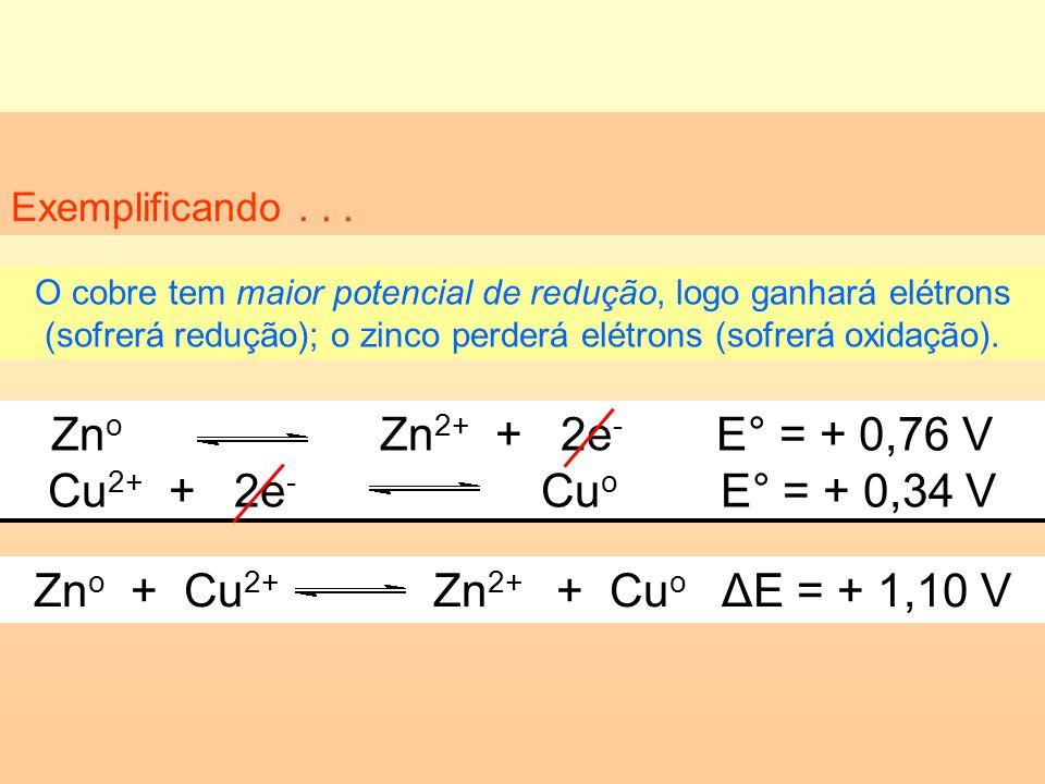 Exemplificando... Zn o Zn 2+ + 2e - E° = + 0,76 V Cu 2+ + 2e - Cu o E° = + 0,34 V O cobre tem maior potencial de redução, logo ganhará elétrons (sofre