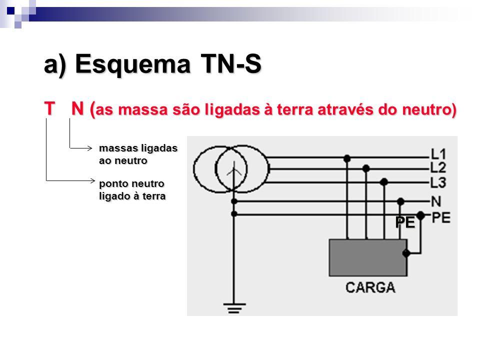 a) Esquema TN-S PE T N ( as massa são ligadas à terra através do neutro) massas ligadas ao neutro ponto neutro ligado à terra
