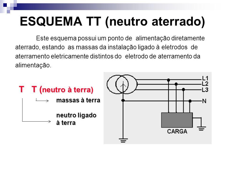 ESQUEMA TT (neutro aterrado) Este esquema possui um ponto de alimentação diretamente aterrado, estando as massas da instalação ligado à eletrodos de aterramento eletricamente distintos do eletrodo de aterramento da alimentação.