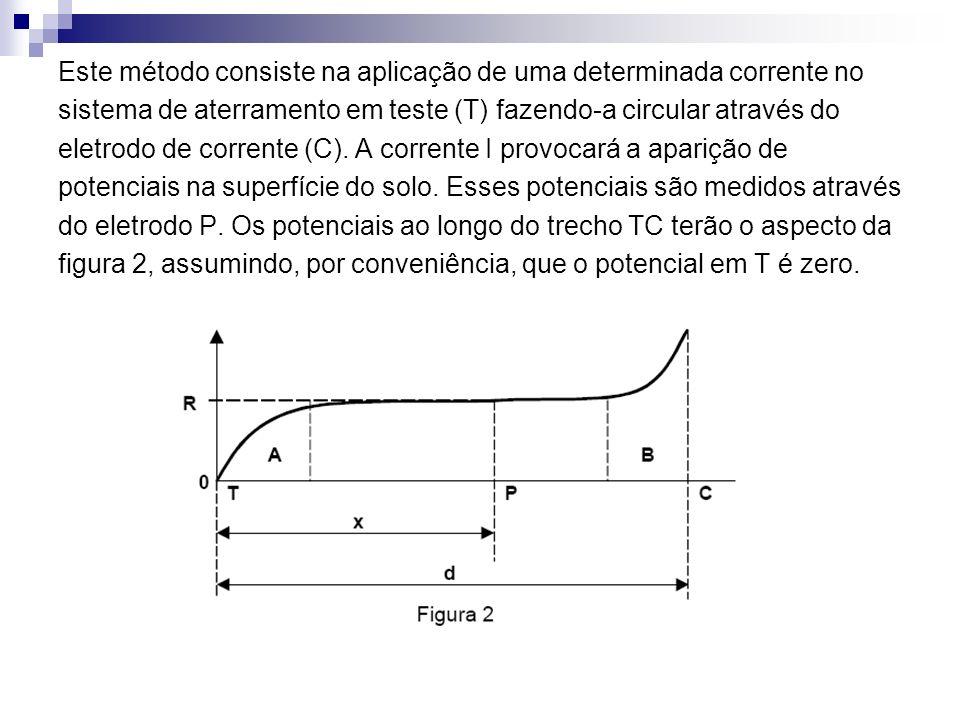 Este método consiste na aplicação de uma determinada corrente no sistema de aterramento em teste (T) fazendo-a circular através do eletrodo de corrente (C).