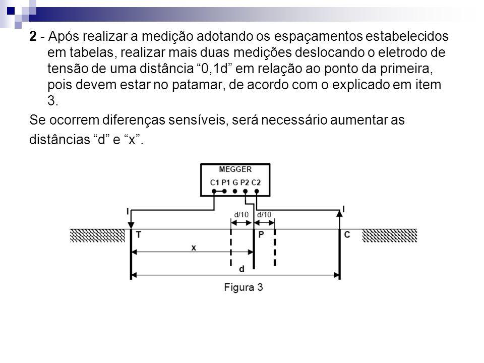 2 - Após realizar a medição adotando os espaçamentos estabelecidos em tabelas, realizar mais duas medições deslocando o eletrodo de tensão de uma distância 0,1d em relação ao ponto da primeira, pois devem estar no patamar, de acordo com o explicado em item 3.