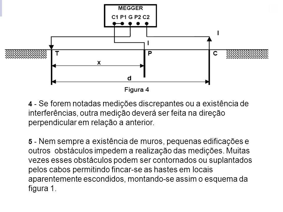 4 - Se forem notadas medições discrepantes ou a existência de interferências, outra medição deverá ser feita na direção perpendicular em relação a anterior.