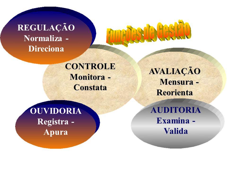 AVALIAÇÃO Mensura - Reorienta Mensura - Reorienta CONTROLE Monitora - Constata AUDITORIA Examina - Valida REGULAÇÃO Normaliza - Direciona OUVIDORIA Re