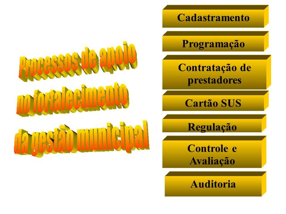 Cartão SUSCadastramentoContratação de prestadores Controle e Avaliação AuditoriaProgramaçãoRegulação