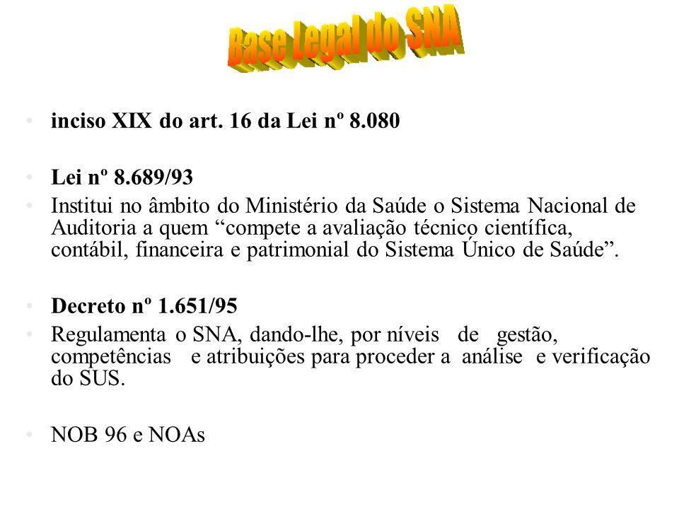 inciso XIX do art. 16 da Lei nº 8.080 Lei nº 8.689/93 Institui no âmbito do Ministério da Saúde o Sistema Nacional de Auditoria a quem compete a avali